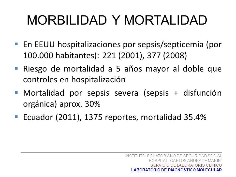 MORBILIDAD Y MORTALIDAD En EEUU hospitalizaciones por sepsis/septicemia (por 100.000 habitantes): 221 (2001), 377 (2008) Riesgo de mortalidad a 5 años