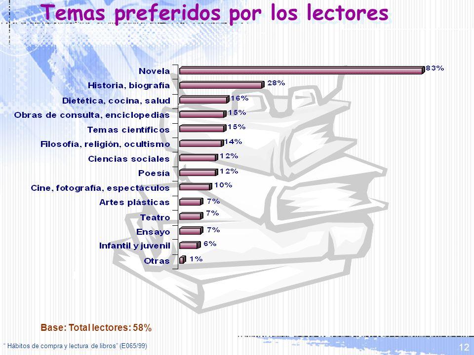 Hábitos de compra y lectura de libros (E065/99) 12 Temas preferidos por los lectores Base: Total lectores: 58%