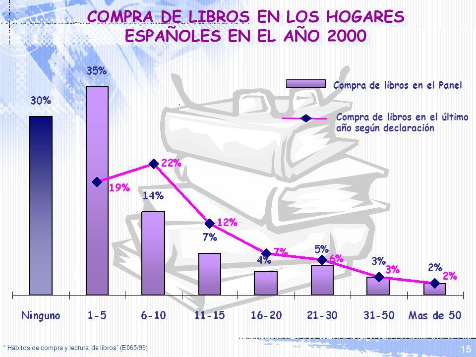 Hábitos de compra y lectura de libros (E065/99) 15 COMPRA DE LIBROS EN LOS HOGARES ESPAÑOLES EN EL AÑO 2000 Compra de libros en el Panel Compra de lib