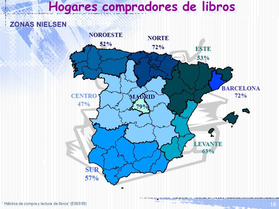 Hábitos de compra y lectura de libros (E065/99) 16 ESTE53% BARCELONA72% LEVANTE63% CENTRO47%MADRID79% NORTE72% NOROESTE52% SUR57% Hogares compradores