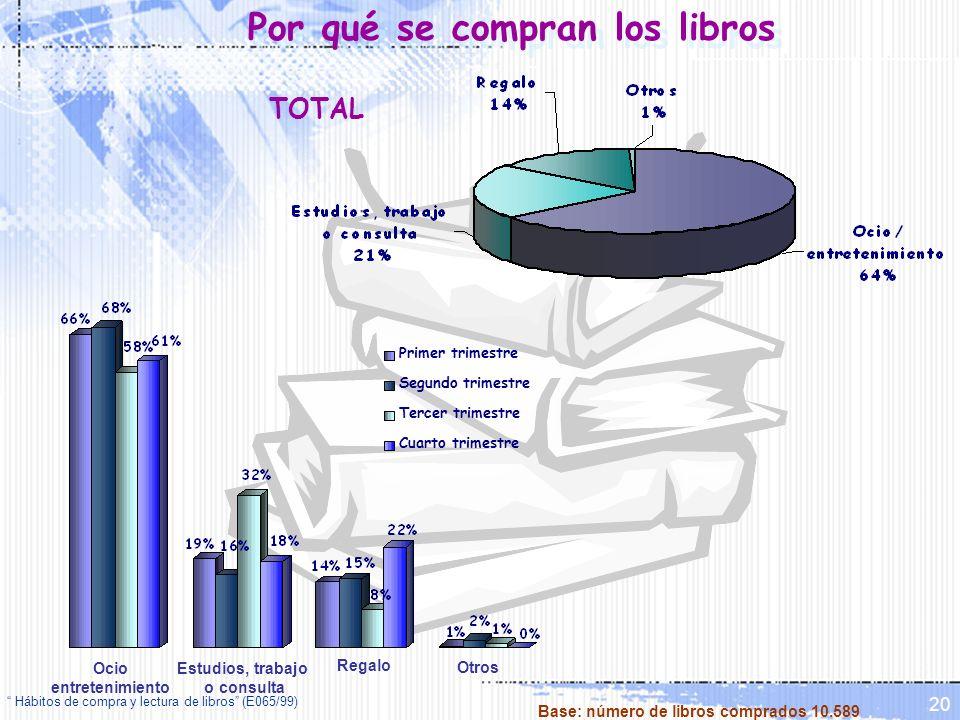 Hábitos de compra y lectura de libros (E065/99) 20 Por qué se compran los libros Ocio entretenimiento Estudios, trabajo o consulta Regalo Otros Primer
