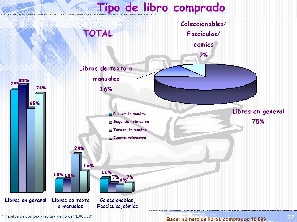 Hábitos de compra y lectura de libros (E065/99) 22 Tipo de libro comprado Primer trimestre Segundo trimestre Tercer trimestre Cuarto trimestre Libros