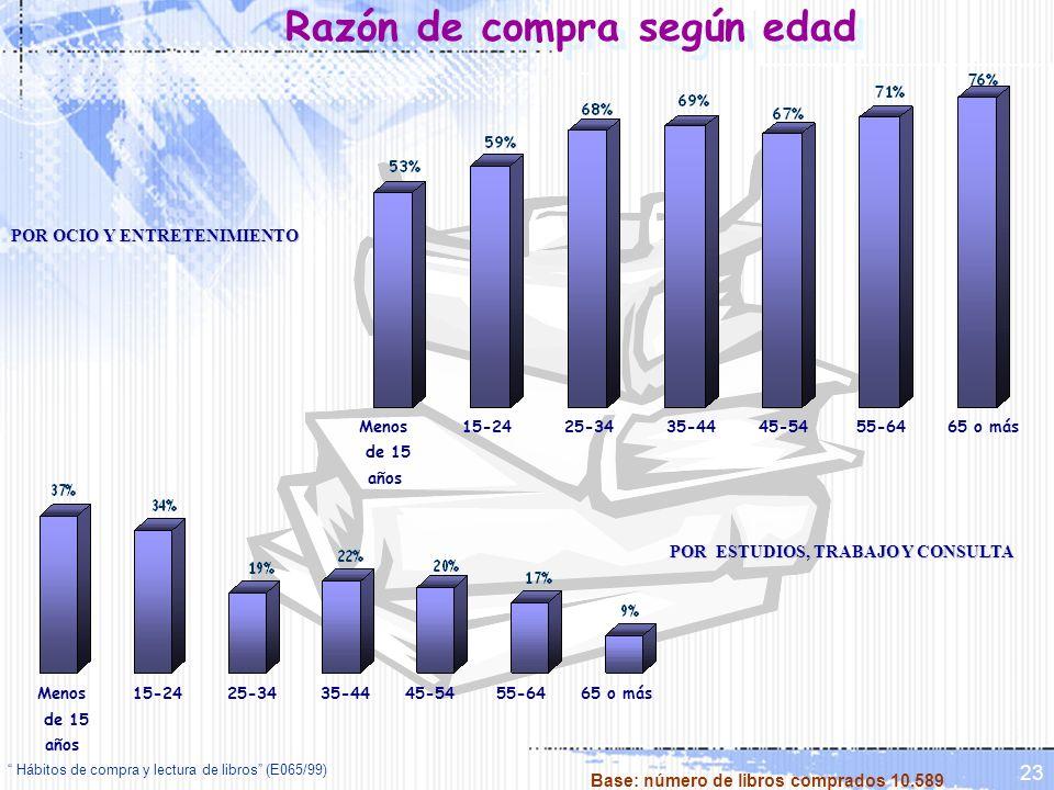 Hábitos de compra y lectura de libros (E065/99) 23 Razón de compra según edad Menos de 15 años 15-2425-3435-4445-5455-6465 o más Menos de 15 años 15-2