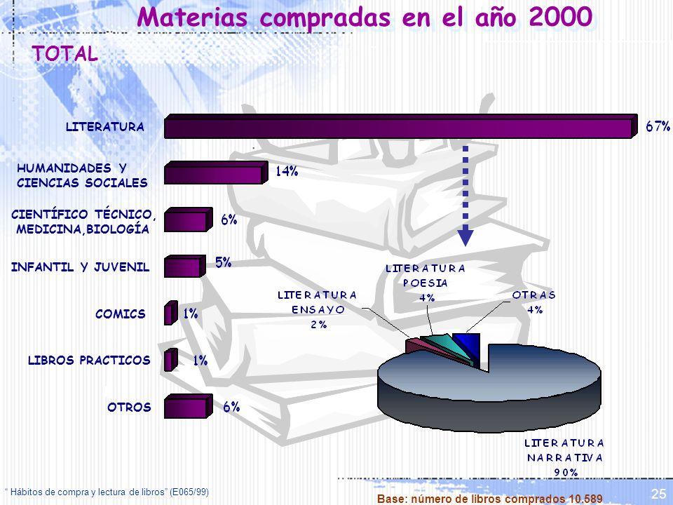 Hábitos de compra y lectura de libros (E065/99) 25 Materias compradas en el año 2000 OTROS LIBROS PRACTICOS COMICS INFANTIL Y JUVENIL CIENTÍFICO TÉCNI