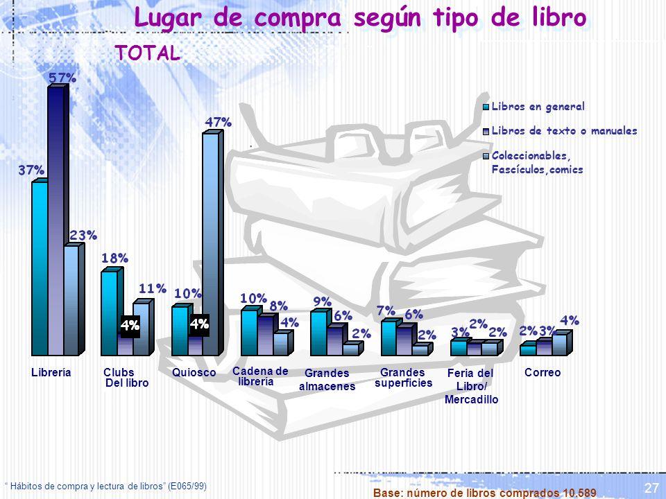 Hábitos de compra y lectura de libros (E065/99) 27 Lugar de compra según tipo de libro LibreríaClubs Del libro Quiosco Cadena de librería Grandes alma
