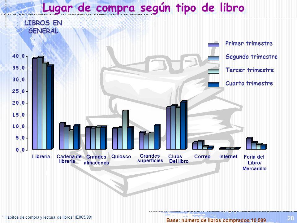Hábitos de compra y lectura de libros (E065/99) 28 Lugar de compra según tipo de libro LibreríaClubs Del libro QuioscoCadena de librería Grandes almac