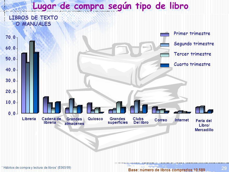 Hábitos de compra y lectura de libros (E065/99) 29 Lugar de compra según tipo de libro LibreríaClubs Del libro QuioscoCadena de librería Grandes almac