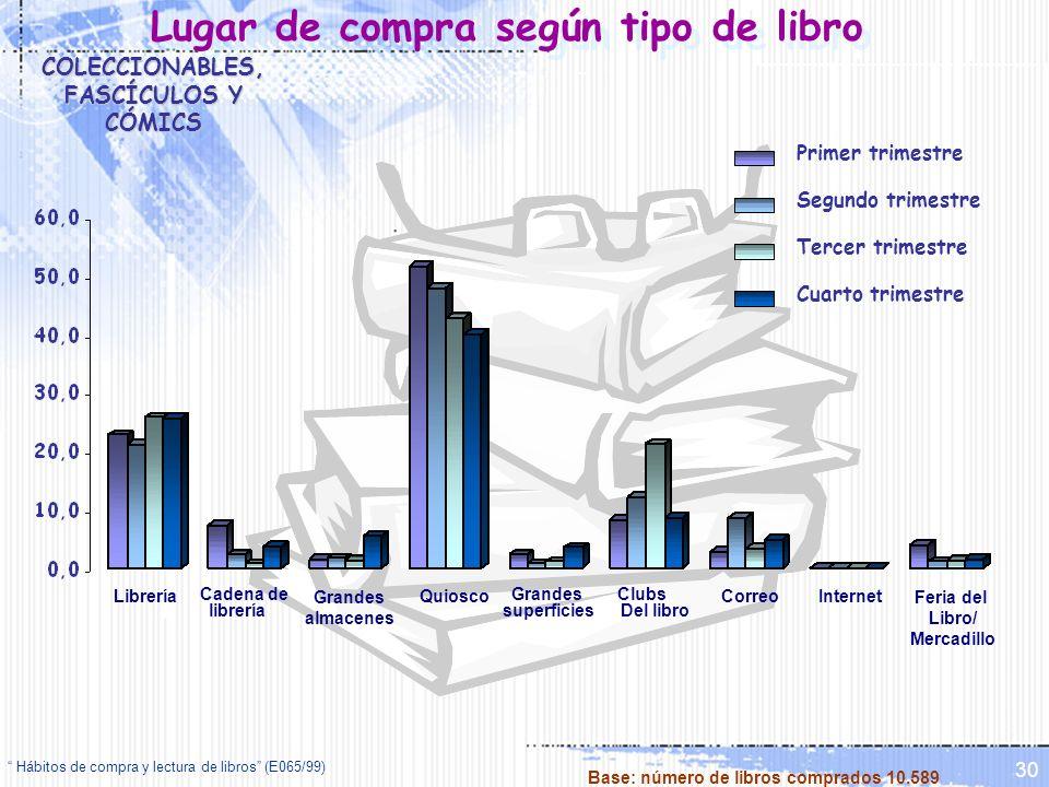 Hábitos de compra y lectura de libros (E065/99) 30 Lugar de compra según tipo de libro Librería Clubs Del libro Quiosco Cadena de librería Grandes alm