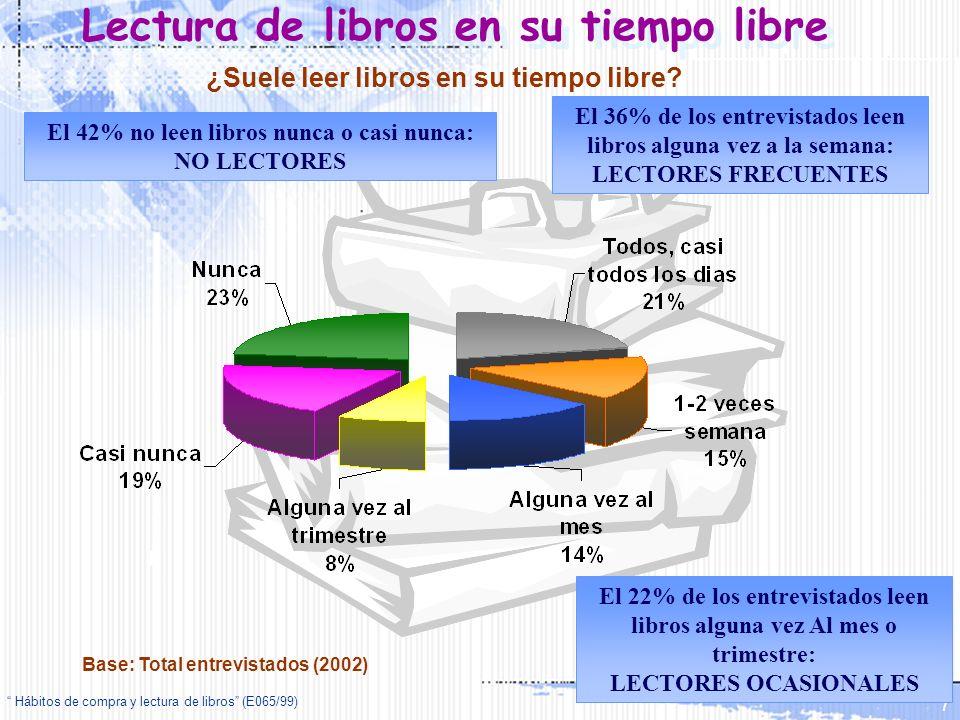 Hábitos de compra y lectura de libros (E065/99) 7 Lectura de libros en su tiempo libre ¿Suele leer libros en su tiempo libre? El 36% de los entrevista