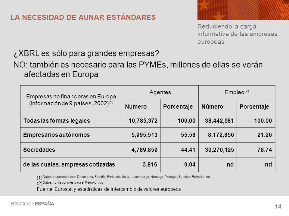 14 LA NECESIDAD DE AUNAR ESTÁNDARES ¿XBRL es sólo para grandes empresas.