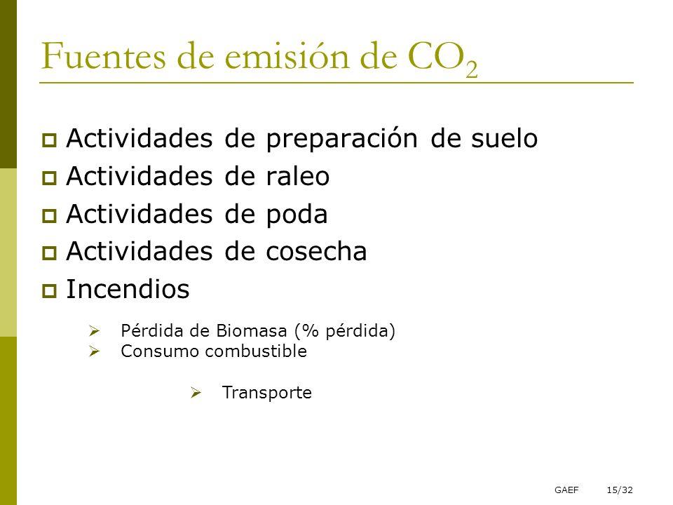 GAEF15/32 Fuentes de emisión de CO 2 Actividades de preparación de suelo Actividades de raleo Actividades de poda Actividades de cosecha Incendios Pér