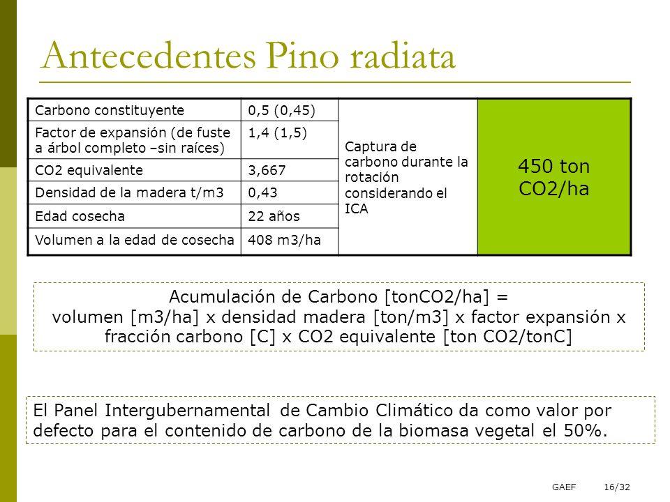 GAEF16/32 Antecedentes Pino radiata Carbono constituyente0,5 (0,45) Captura de carbono durante la rotación considerando el ICA 450 ton CO2/ha Factor d