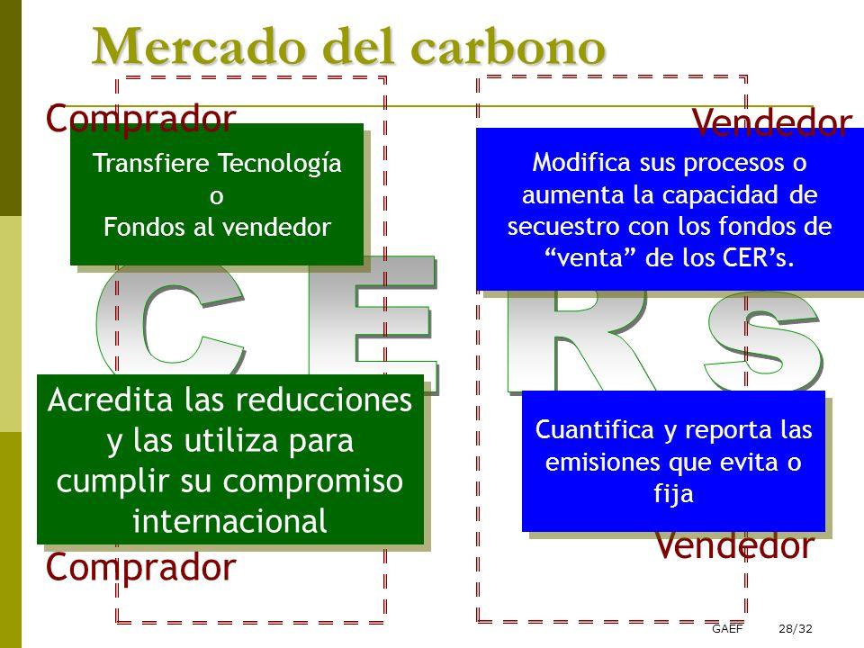 GAEF28/32. Transfiere Tecnología o Fondos al vendedor Transfiere Tecnología o Fondos al vendedor Comprador Vendedor Acredita las reducciones y las uti