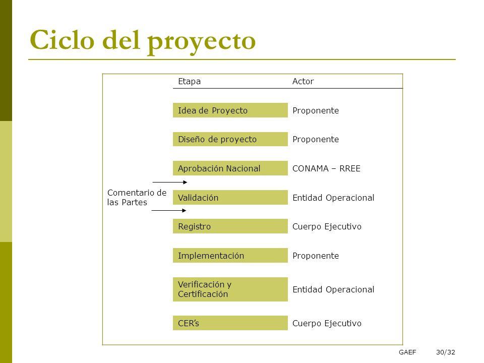 GAEF30/32 Ciclo del proyecto EtapaActor Idea de ProyectoProponente Diseño de proyectoProponente Aprobación NacionalCONAMA – RREE Comentario de las Par