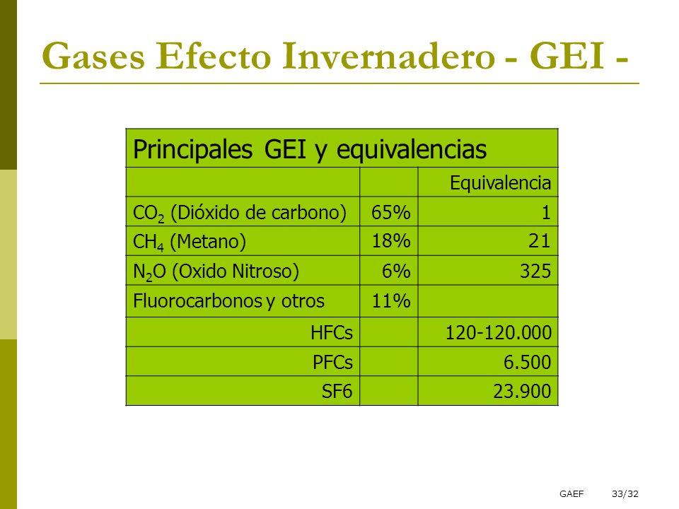 GAEF33/32 Gases Efecto Invernadero - GEI - Principales GEI y equivalencias Equivalencia CO 2 (Dióxido de carbono)65%1 CH 4 (Metano)18% 21 N 2 O (Oxido