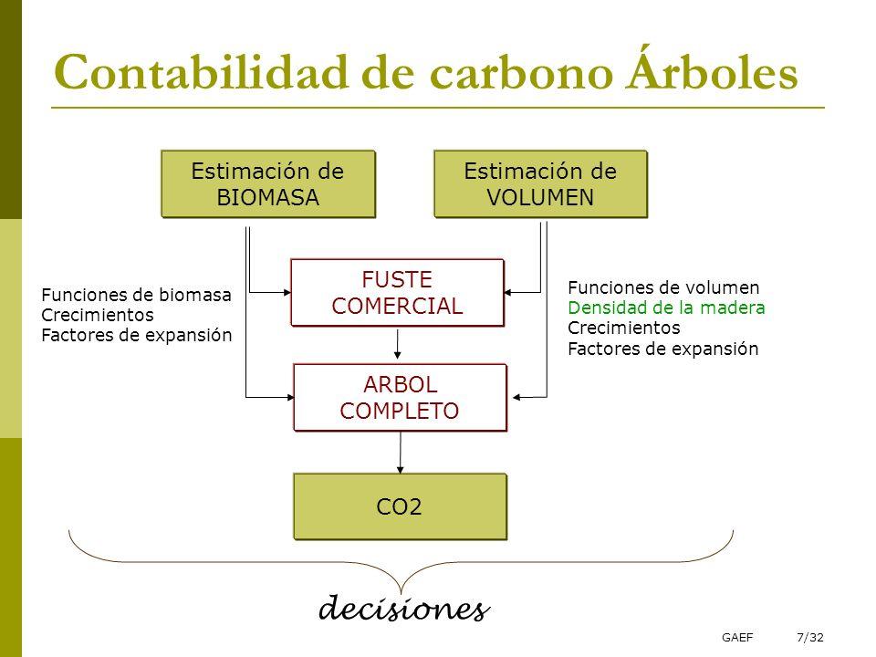 GAEF7/32 Contabilidad de carbono Árboles Estimación de BIOMASA Estimación de VOLUMEN FUSTE COMERCIAL ARBOL COMPLETO CO2 Funciones de volumen Densidad