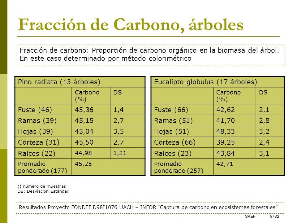 GAEF9/32 Fracción de Carbono, árboles Pino radiata (13 árboles) Carbono (%) DS Fuste (46)45,361,4 Ramas (39)45,152,7 Hojas (39)45,043,5 Corteza (31)45
