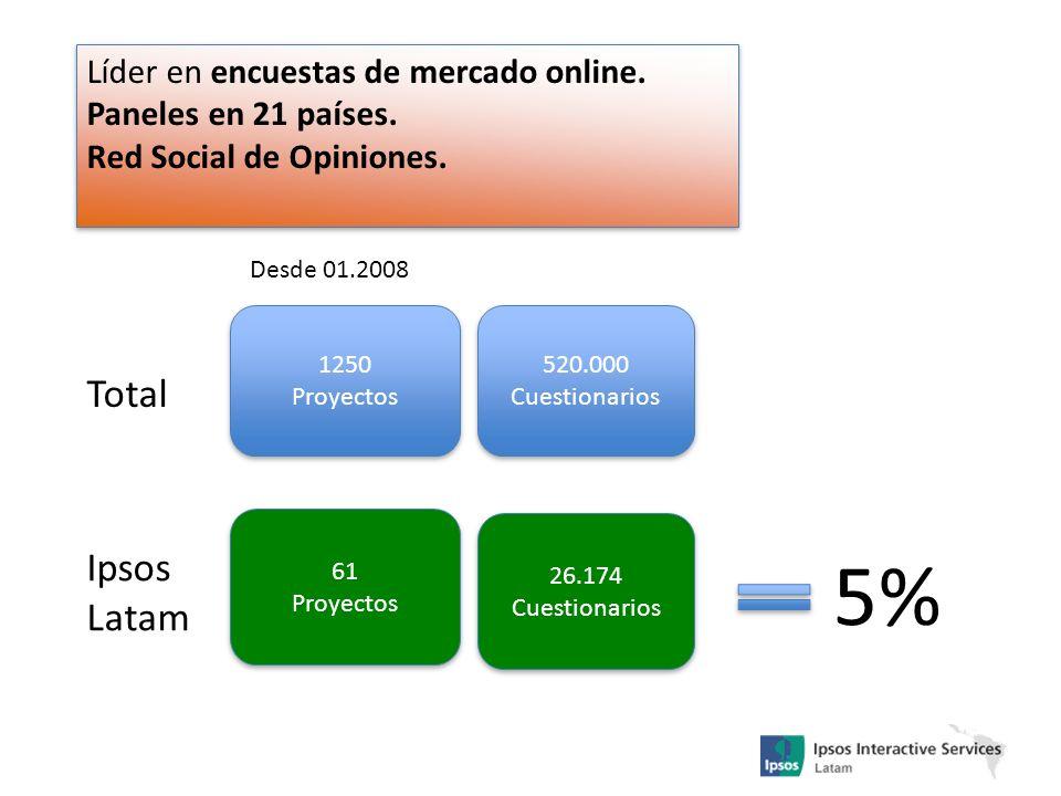 61 Proyectos 61 Proyectos 26.174 Cuestionarios 26.174 Cuestionarios Ipsos Latam 5% Líder en encuestas de mercado online. Paneles en 21 países. Red Soc