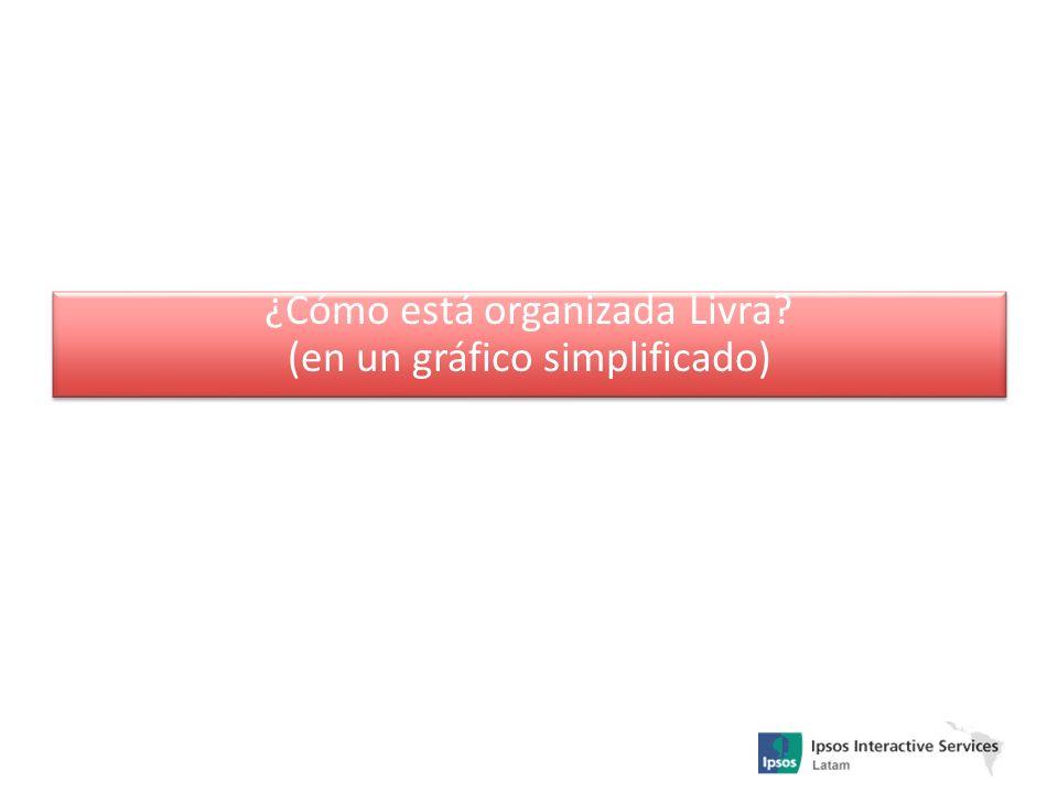 ¿Cómo está organizada Livra? (en un gráfico simplificado) ¿Cómo está organizada Livra? (en un gráfico simplificado)