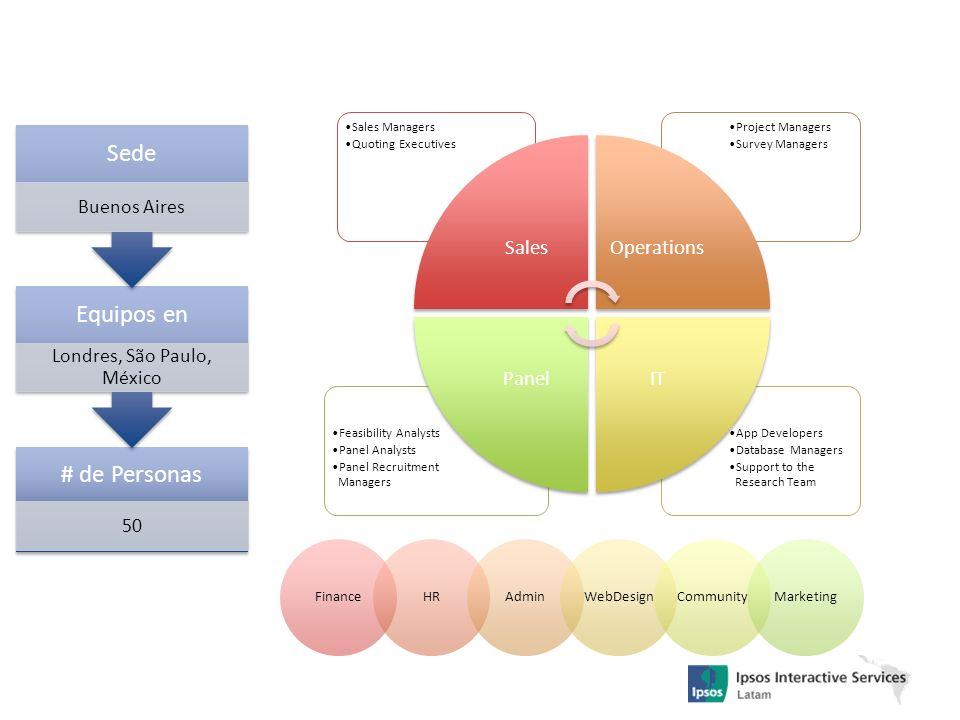 ¿Qué es una encuesta de mercado online?