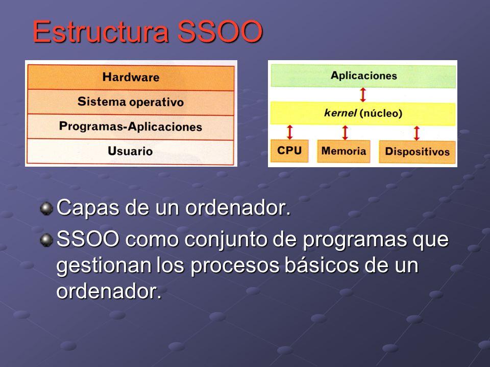 Capas de un ordenador. SSOO como conjunto de programas que gestionan los procesos básicos de un ordenador. Estructura SSOO