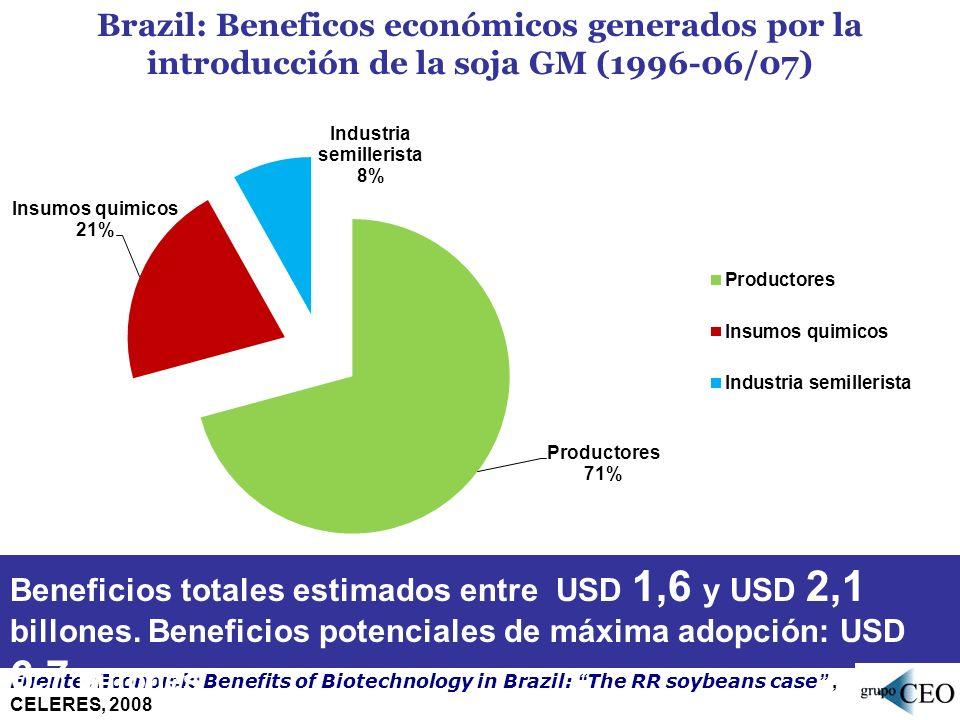 Brazil: Beneficos económicos generados por la introducción de la soja GM (1996-06/07) Fuente :Economic Benefits of Biotechnology in Brazil: The RR soy