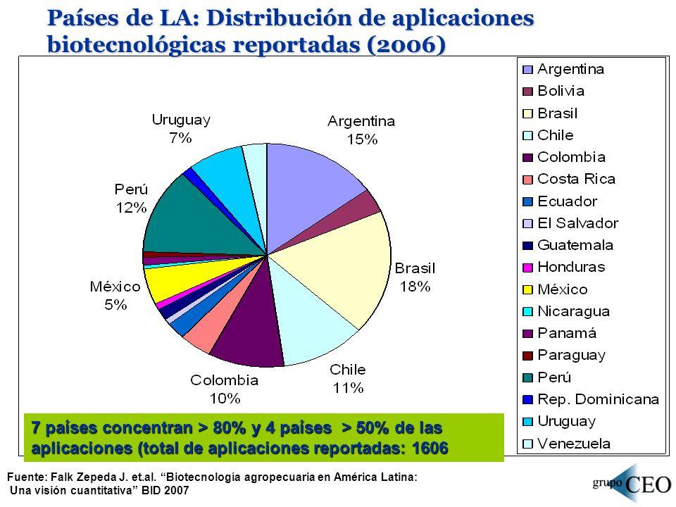 7 países concentran > 80% y 4 países > 50% de las aplicaciones (total de aplicaciones reportadas: 1606 Fuente: Falk Zepeda J. et.al. Biotecnología agr