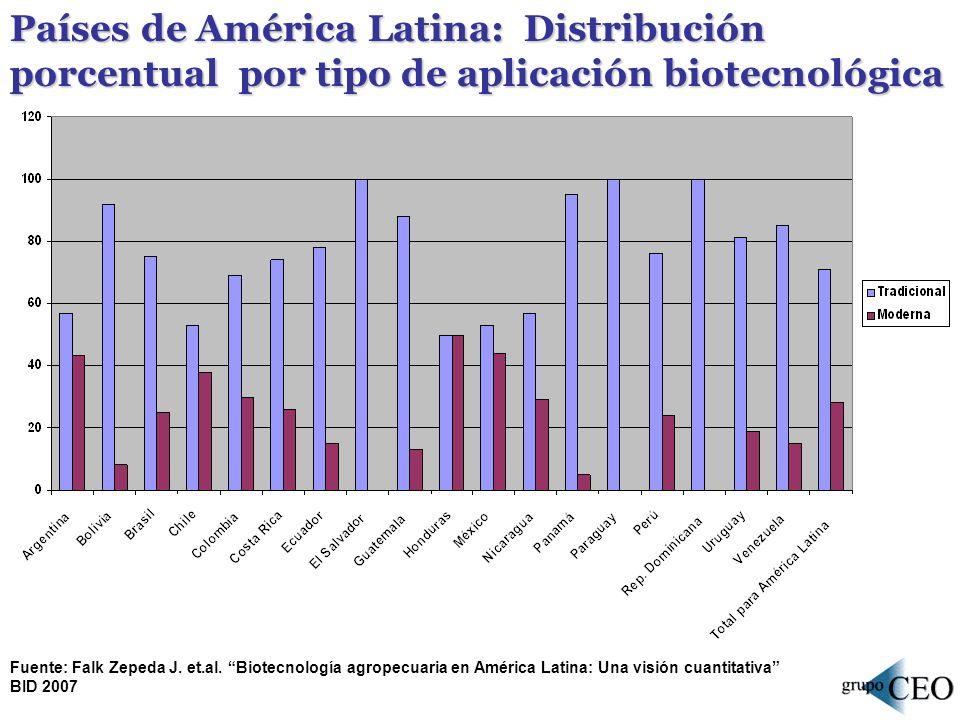 Países de América Latina: Distribución porcentual por tipo de aplicación biotecnológica Fuente: Falk Zepeda J. et.al. Biotecnología agropecuaria en Am