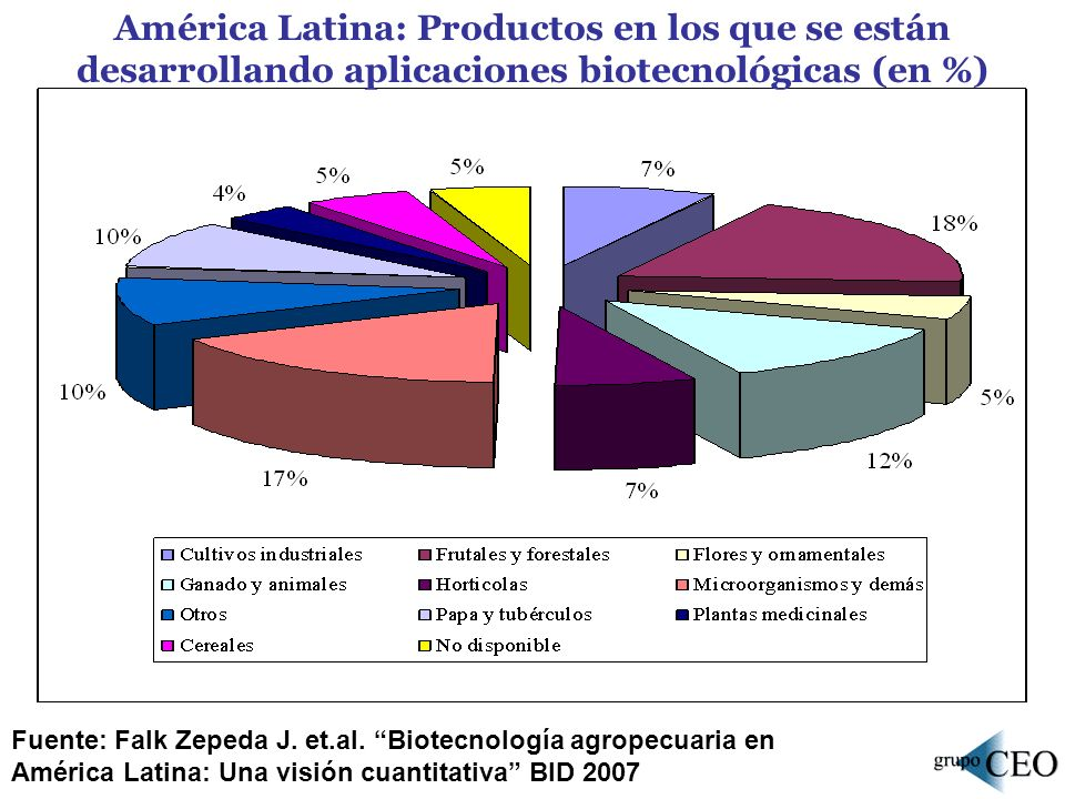 América Latina: Productos en los que se están desarrollando aplicaciones biotecnológicas (en %)