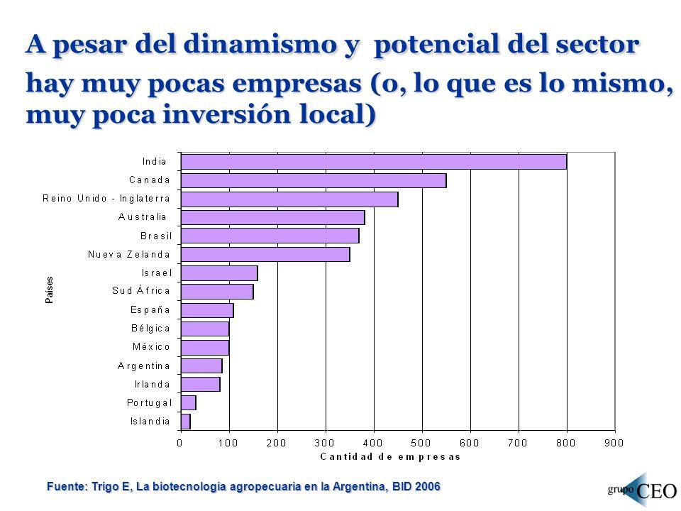 A pesar del dinamismo y potencial del sector hay muy pocas empresas (o, lo que es lo mismo, muy poca inversión local) Fuente: Trigo E, La biotecnologí
