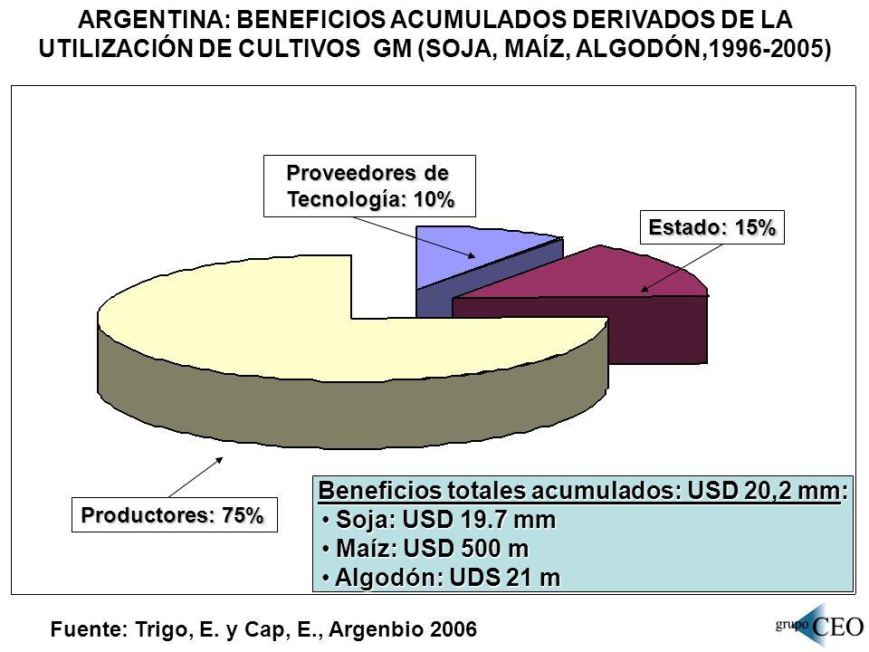 ARGENTINA: BENEFICIOS ACUMULADOS DERIVADOS DE LA UTILIZACIÓN DE CULTIVOS GM (SOJA, MAÍZ, ALGODÓN,1996-2005) Fuente: Trigo, E. y Cap, E., Argenbio 2006