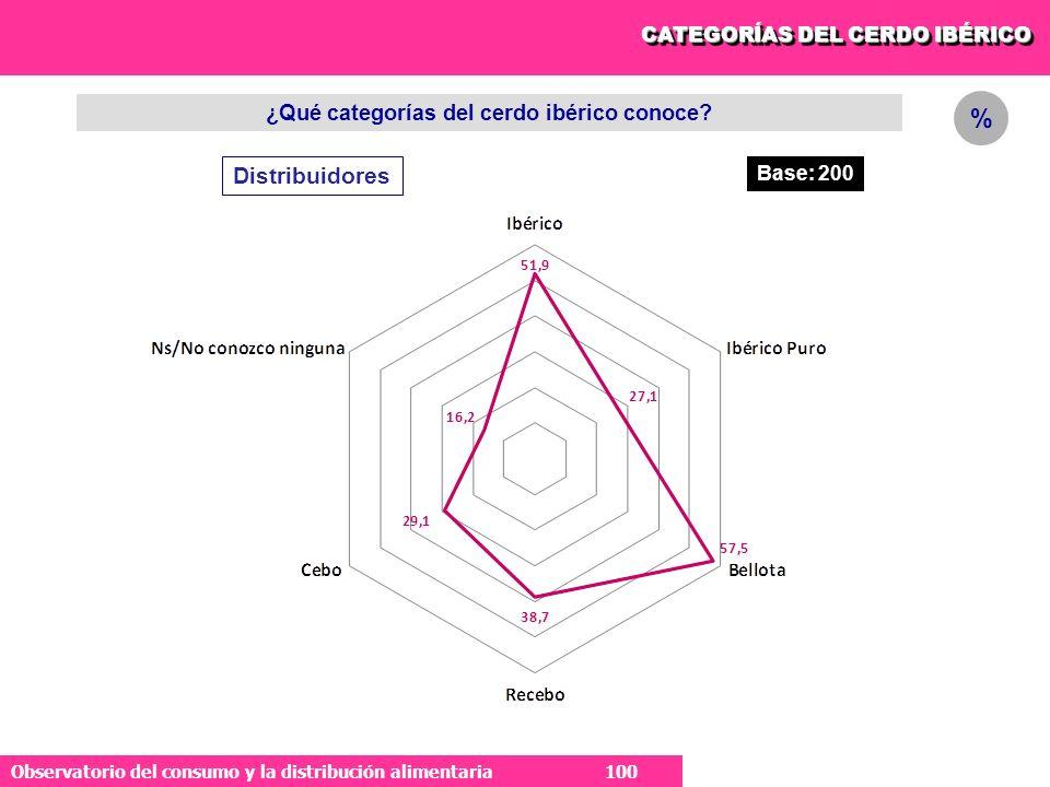 100 Observatorio del consumo y la distribución alimentaria 100 ¿Qué categorías del cerdo ibérico conoce.