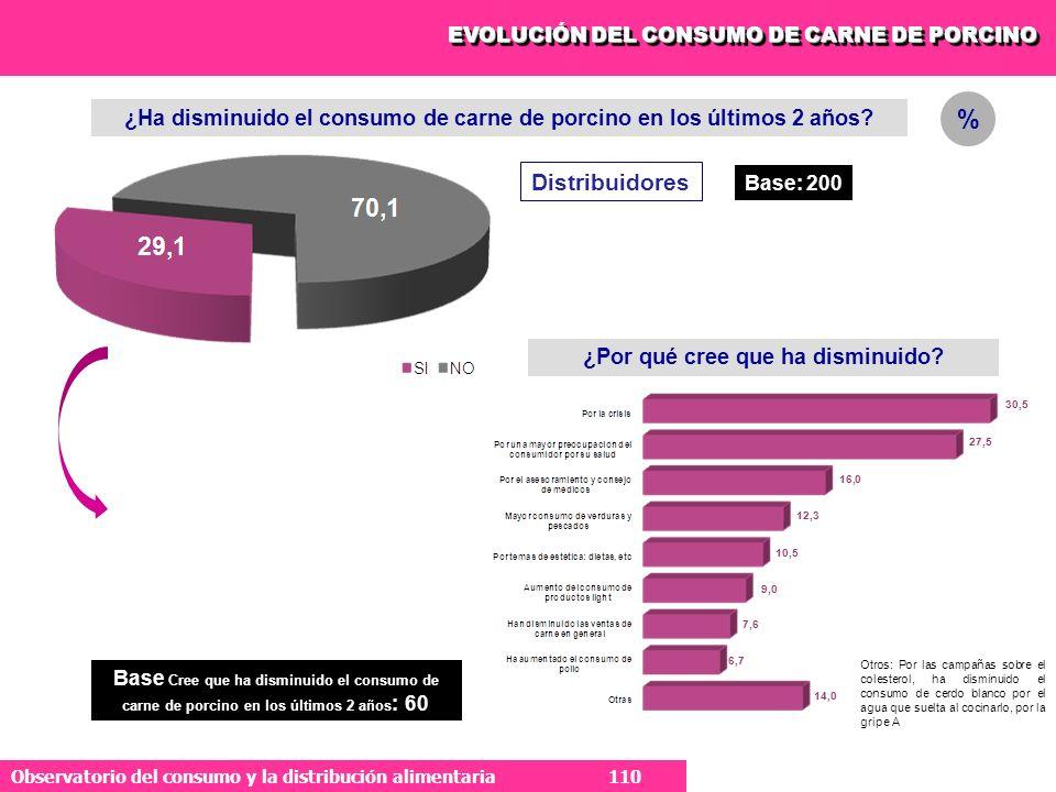 110 Observatorio del consumo y la distribución alimentaria 110 EVOLUCIÓN DEL CONSUMO DE CARNE DE PORCINO ¿Ha disminuido el consumo de carne de porcino en los últimos 2 años.