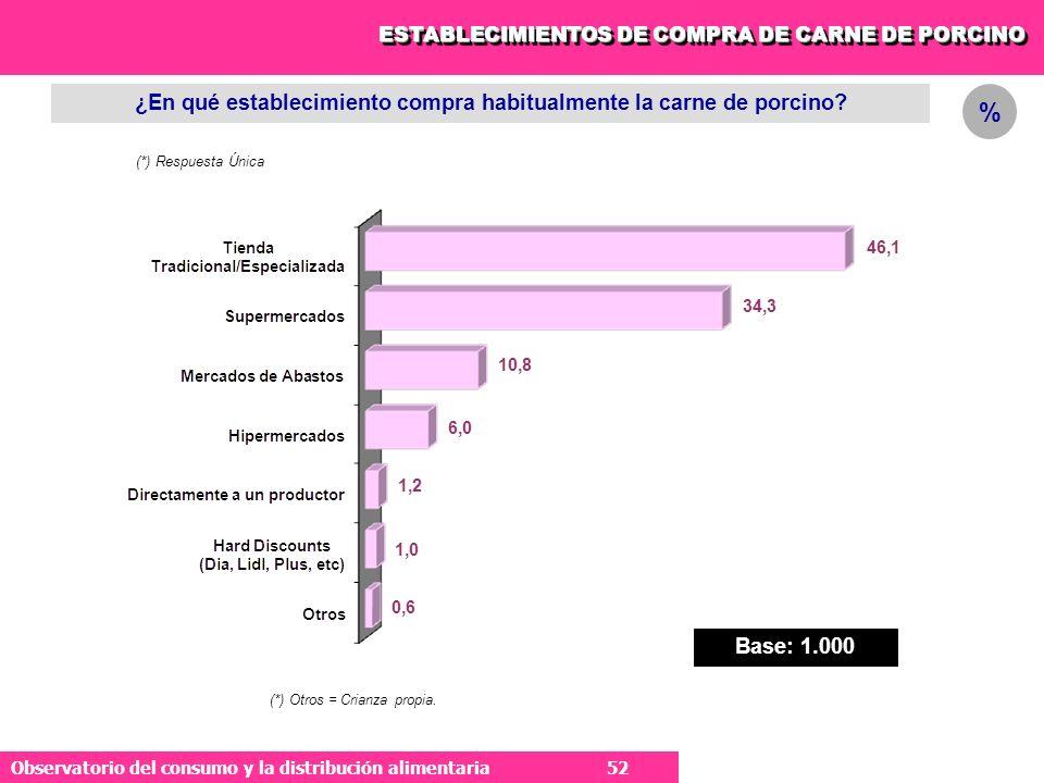 52 Observatorio del consumo y la distribución alimentaria 52 ESTABLECIMIENTOS DE COMPRA DE CARNE DE PORCINO ¿En qué establecimiento compra habitualmente la carne de porcino.