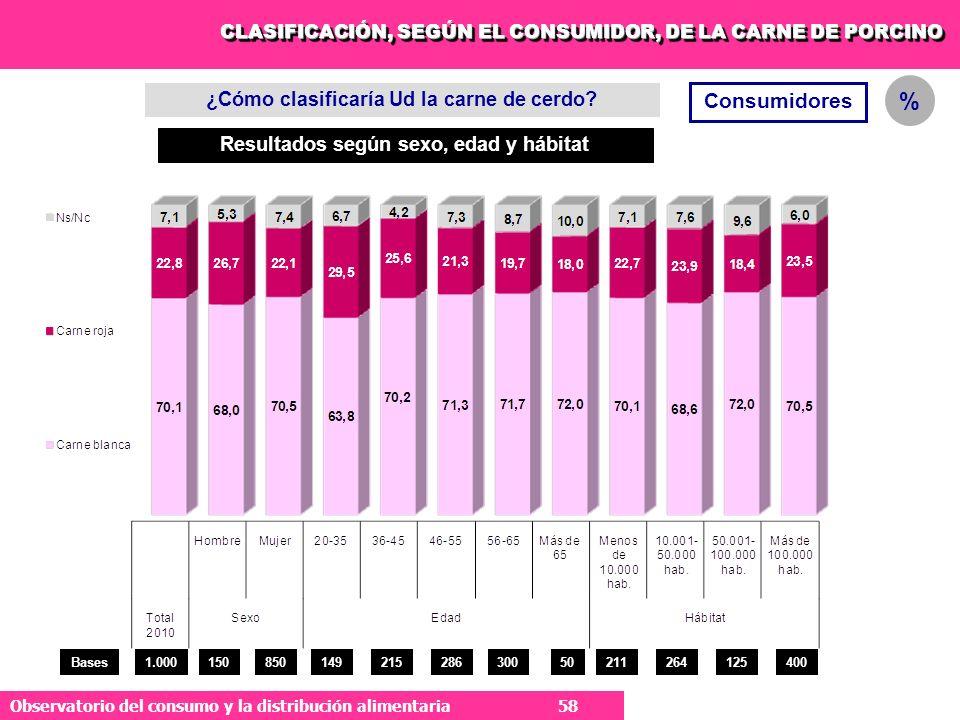 58 Observatorio del consumo y la distribución alimentaria 58 Consumidores ¿Cómo clasificaría Ud la carne de cerdo.