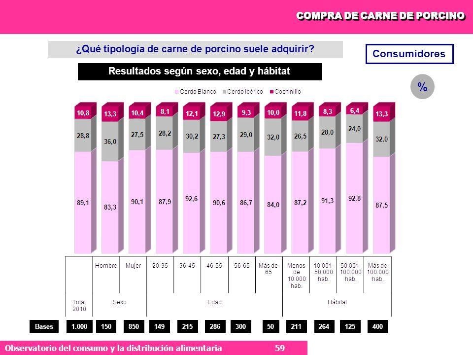 59 Observatorio del consumo y la distribución alimentaria 59 Consumidores ¿Qué tipología de carne de porcino suele adquirir.