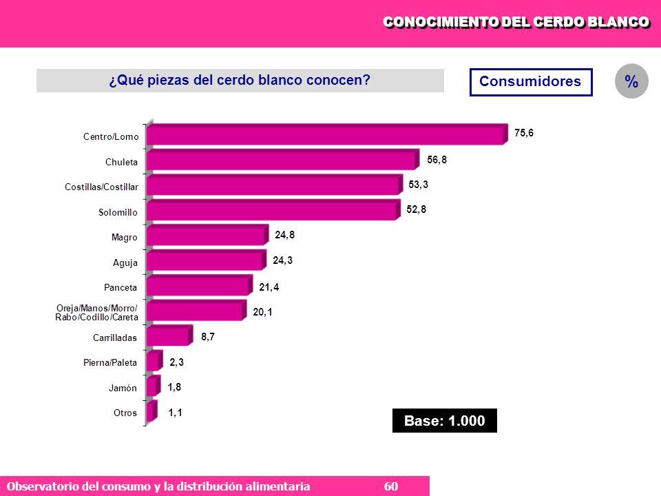 60 Observatorio del consumo y la distribución alimentaria 60 CONOCIMIENTO DEL CERDO BLANCO ¿Qué piezas del cerdo blanco conocen.