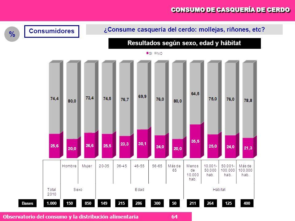 64 Observatorio del consumo y la distribución alimentaria 64 CONSUMO DE CASQUERÍA DE CERDO Consumidores ¿Consume casquería del cerdo: mollejas, riñones, etc.