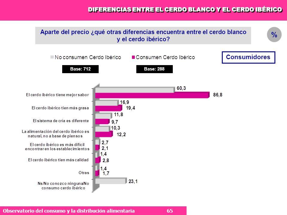 65 Observatorio del consumo y la distribución alimentaria 65 Aparte del precio ¿qué otras diferencias encuentra entre el cerdo blanco y el cerdo ibérico.