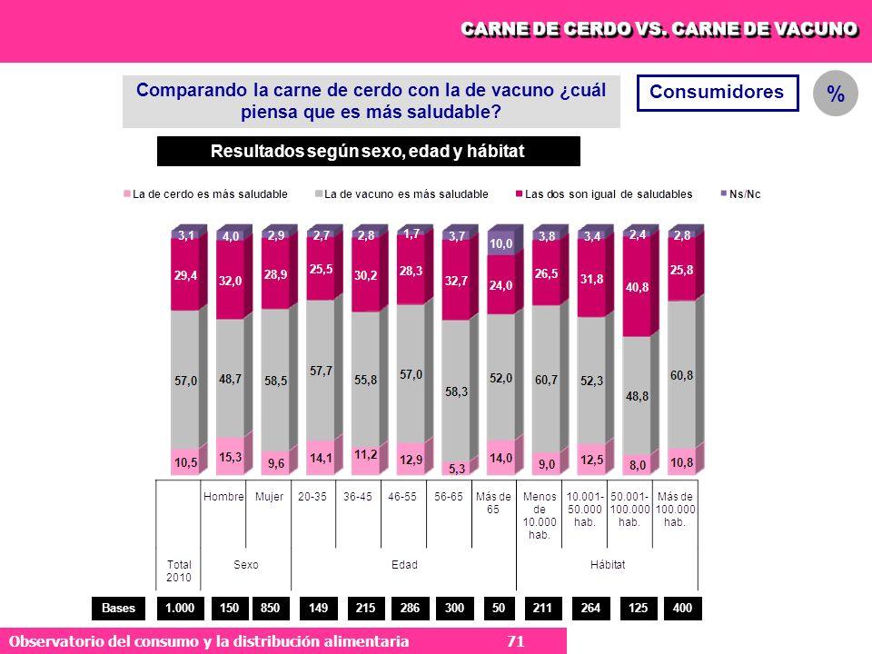 71 Observatorio del consumo y la distribución alimentaria 71 CARNE DE CERDO VS.