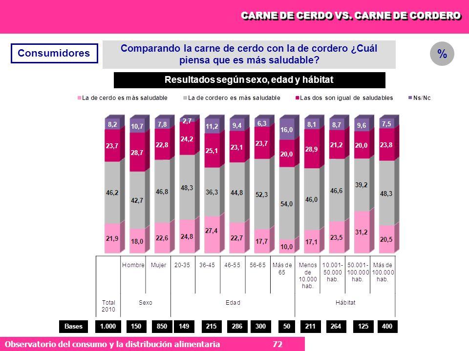 72 Observatorio del consumo y la distribución alimentaria 72 Comparando la carne de cerdo con la de cordero ¿Cuál piensa que es más saludable.