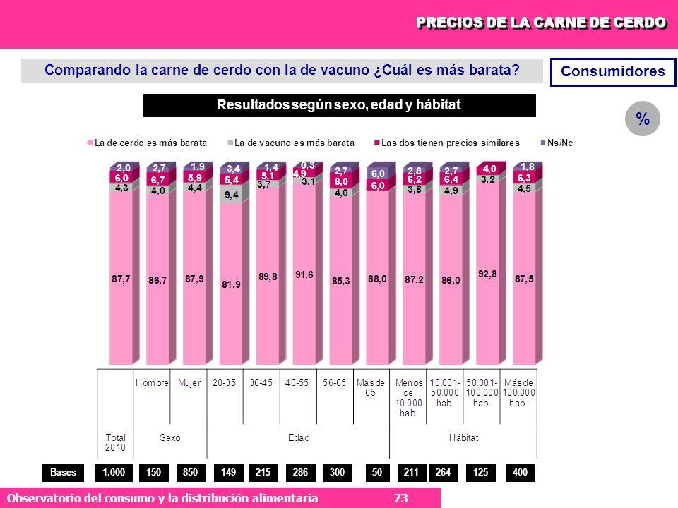 73 Observatorio del consumo y la distribución alimentaria 73 Comparando la carne de cerdo con la de vacuno ¿Cuál es más barata.
