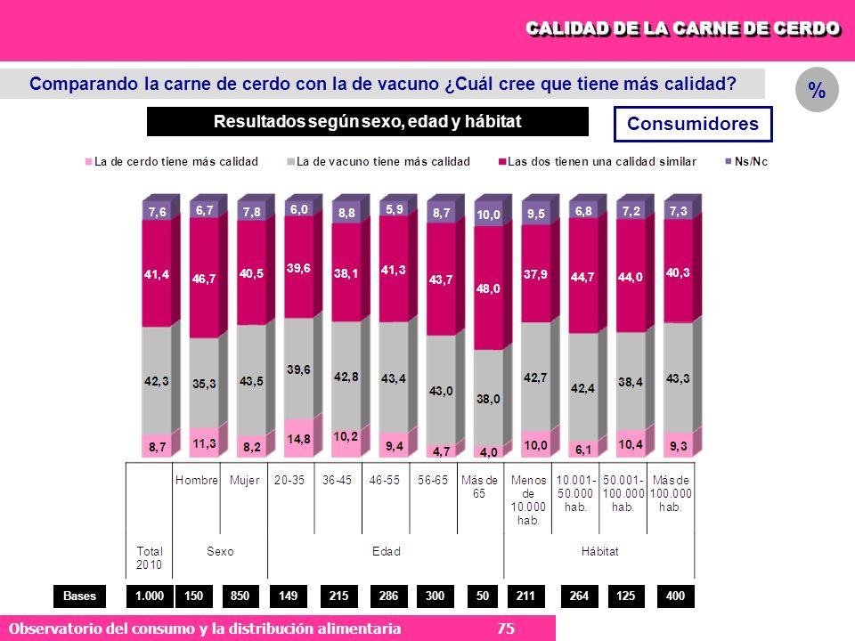 75 Observatorio del consumo y la distribución alimentaria 75 Comparando la carne de cerdo con la de vacuno ¿Cuál cree que tiene más calidad.