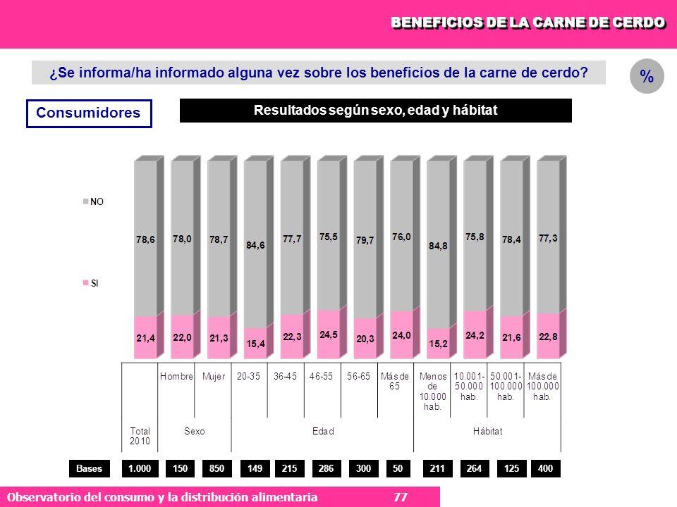 77 Observatorio del consumo y la distribución alimentaria 77 ¿Se informa/ha informado alguna vez sobre los beneficios de la carne de cerdo.