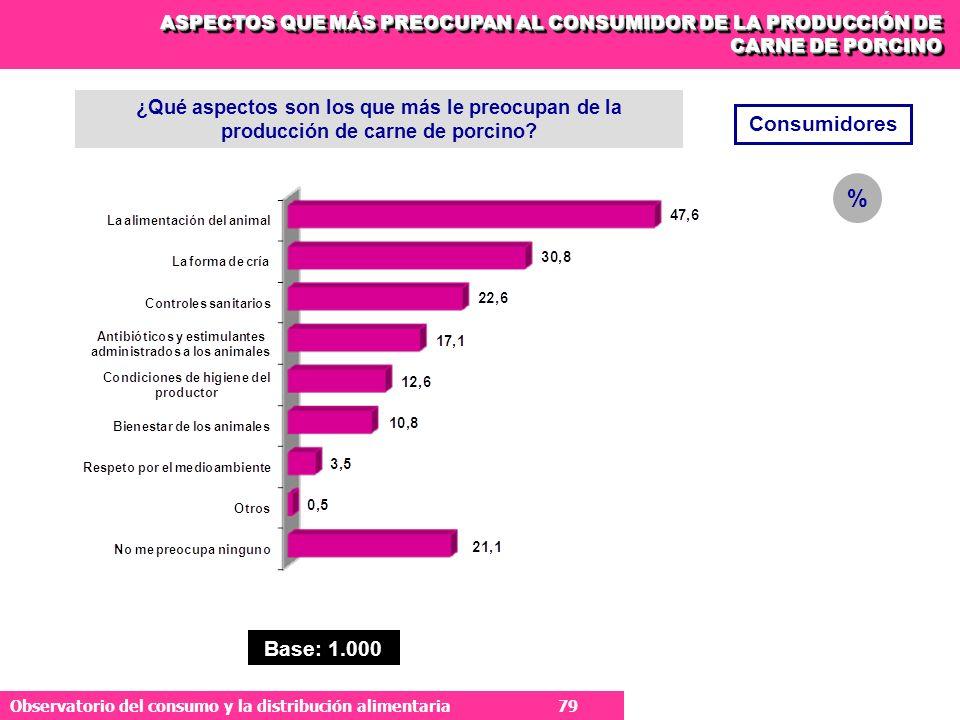 79 Observatorio del consumo y la distribución alimentaria 79 ¿Qué aspectos son los que más le preocupan de la producción de carne de porcino.