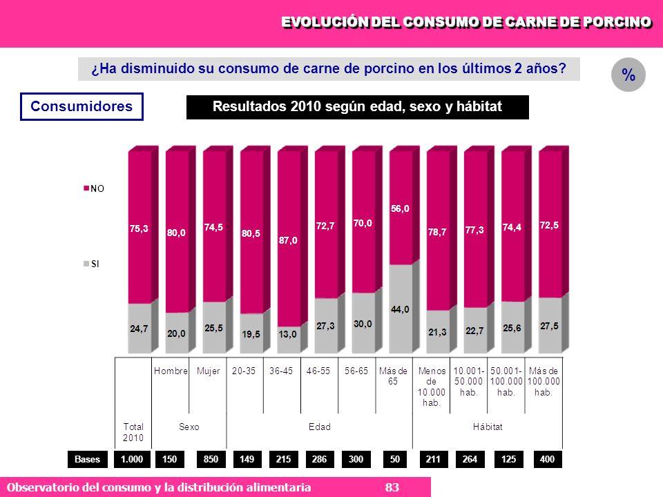 83 Observatorio del consumo y la distribución alimentaria 83 EVOLUCIÓN DEL CONSUMO DE CARNE DE PORCINO ¿Ha disminuido su consumo de carne de porcino en los últimos 2 años.