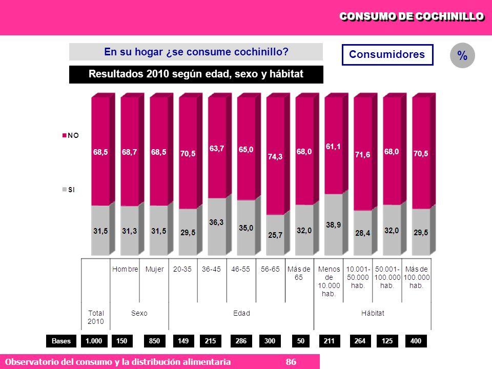 86 Observatorio del consumo y la distribución alimentaria 86 CONSUMO DE COCHINILLO Consumidores En su hogar ¿se consume cochinillo.