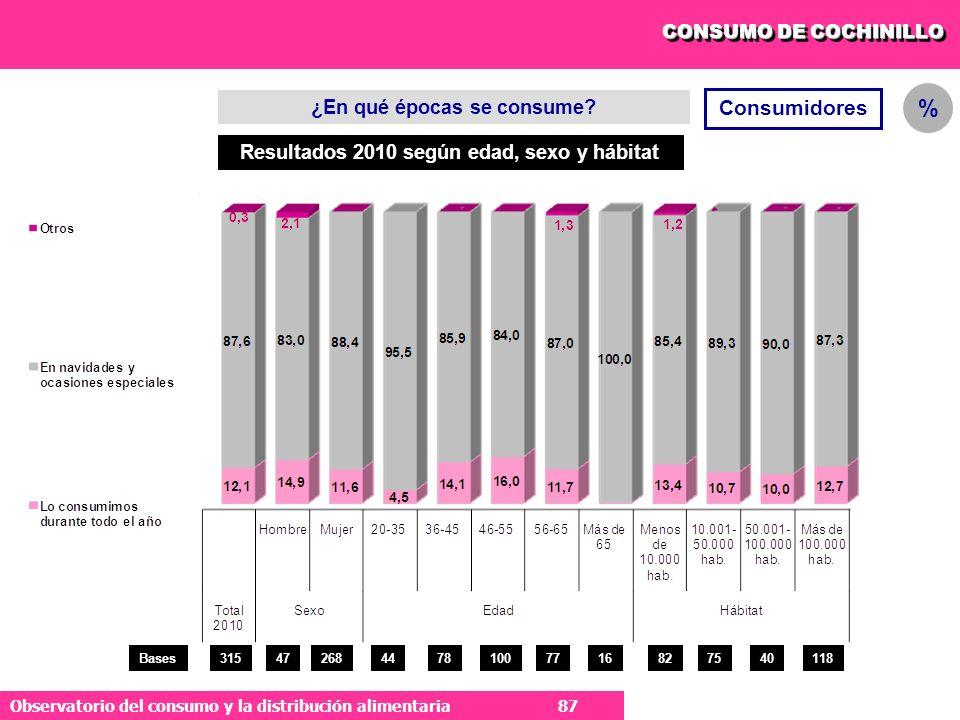 87 Observatorio del consumo y la distribución alimentaria 87 Consumidores % ¿En qué épocas se consume.