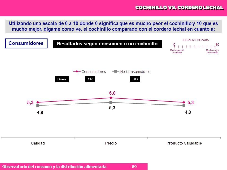 89 Observatorio del consumo y la distribución alimentaria 89 COCHINILLO VS.