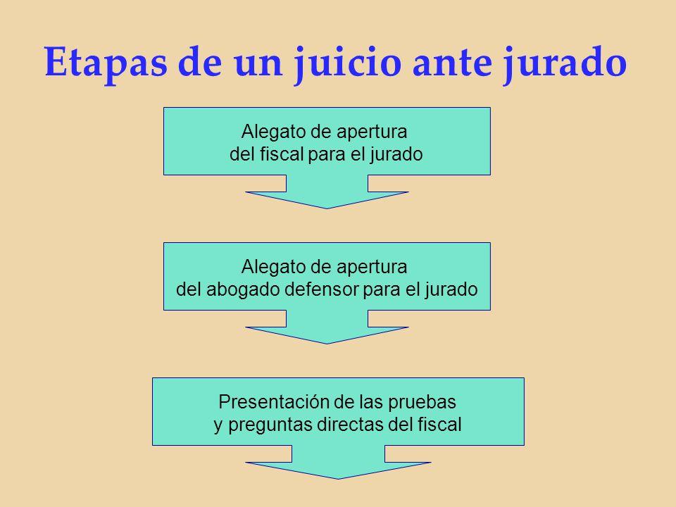 Etapas de un juicio ante jurado Alegato de apertura del fiscal para el jurado Alegato de apertura del abogado defensor para el jurado Presentación de las pruebas y preguntas directas del fiscal